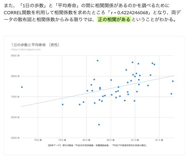 また、「1日の歩数」と「平均寿命」の間に相関関係があるのかを調べるためにCORREL関数を利用して相関係数を求めたところ「 r = 0.4224246068」となり、両データの散布図と相関係数からみる限りでは、 正の相関がある ということがわかる。