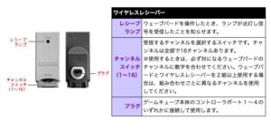 ワイヤレスレシーバー レシーブ ランプ ウェーブバードを操作したとき、ランプが点灯し信号を受信したことを知らせます。 チャンネル スイッチ (1~16) 受信するチャンネルを選択するスイッチです。チャンネルは全部で16チャンネルあります。 ※使用するときは、必ず対になるウェーブバードのチャンネルに数字を合わせてください。ウェーブバードとワイヤレスレシーバーを2組以上使用する場合は、組み合わせごとに異なるチャンネルを使用してください。 プラグ ゲームキューブ本体のコントローラポート1~4のいずれかに接続して使用します。